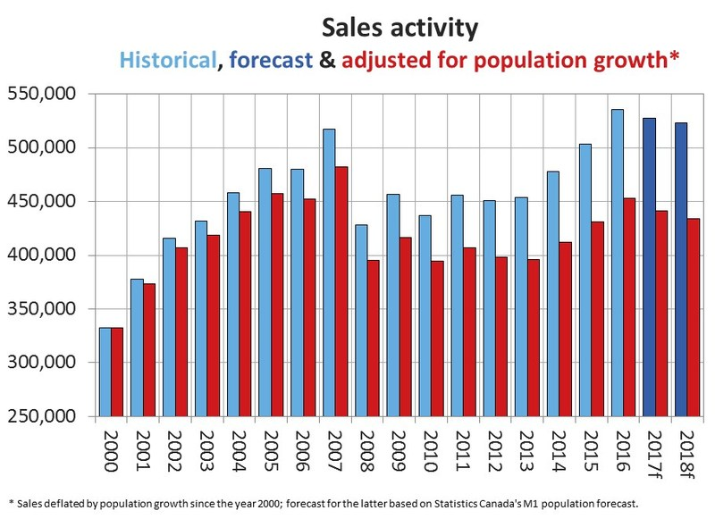 Sales activity - Historical, forecast & adjusted for population growth* (CNW Group/Canadian Real Estate Association)