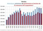 Ventes - Historiques, prévisions et ajustements en fonction de la croissance de la population* (Groupe CNW/Association canadienne de l'immeuble)