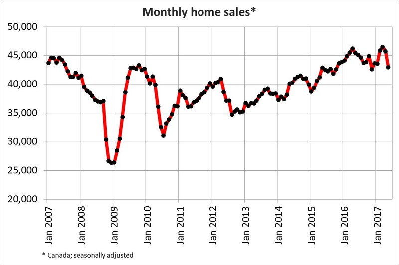 Monthly home sales* (CNW Group/Canadian Real Estate Association)