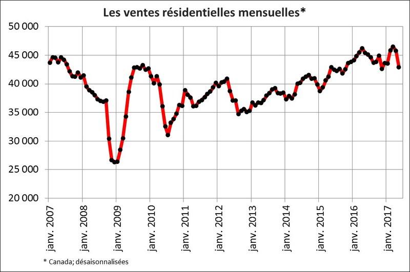 Les ventes résidentielles mensuelles* (Groupe CNW/Association canadienne de l'immeuble)