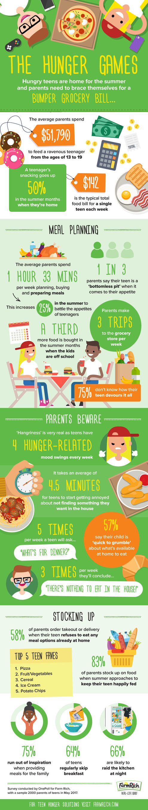 Hungry teens are home for the summer and parents may want to brace themselves for a bumper grocery bill. That's after new research by Farm Rich reveals feeding a teenager costs parents an incredible $51,790 from the ages of 13 to 19, with a teenager's snacking going up 50 percent more in the summer months when they're home. For teen hunger solutions, visit FarmRich.com.