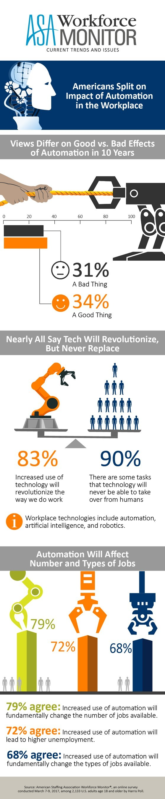 American are split on impact of automation in the workplace, according to the American Staffing Association Workforce Monitor released today.