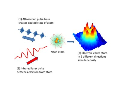 An attosecond pulse creates an excited state of an atom, and at the same time, the infrared laser pulse provides extra energy to eject an electron from the atom. The result is a holographic image of an electron ejecting in six different directions at the same time. (CNW Group/National Research Council Canada)