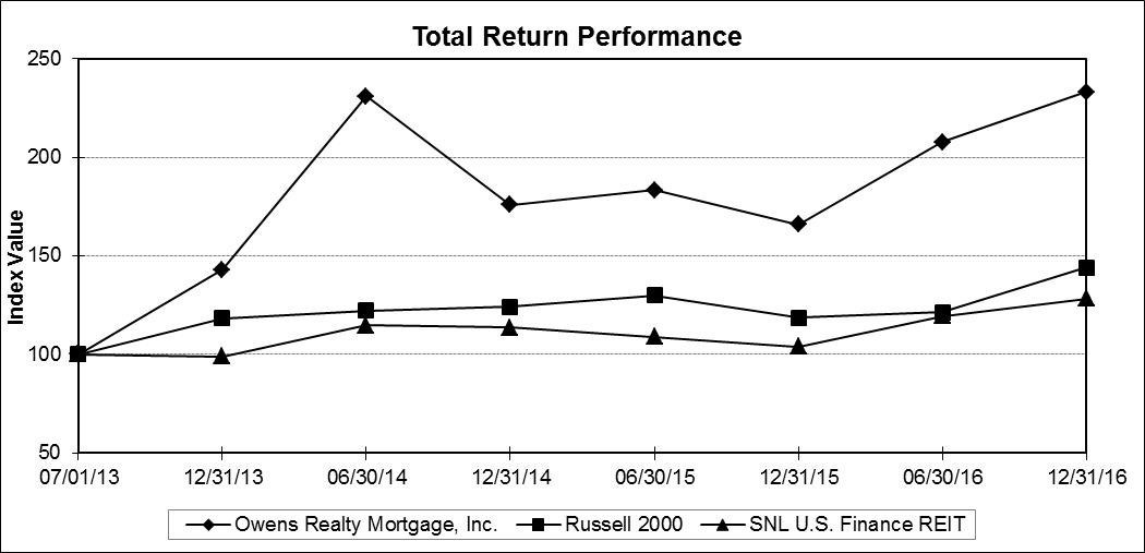 Total Return Performance