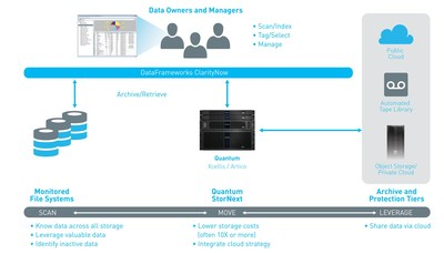Intelligent data management for high-performance, project-based workflows with Quantum and DataFrameworks.