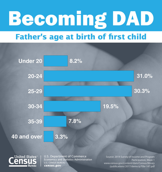 """The Census Bureau honors """"dear old dad"""" with a collection of demographic and economic statistics pertaining to Father's Day."""