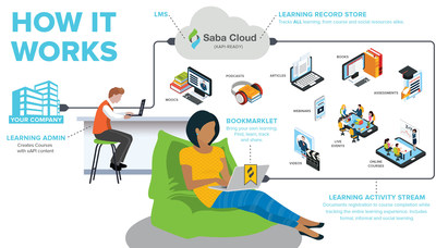 Saba Discovery gives companies the ability to collect, track, manage, recognize and analyze their employees' formal and informal learning activities – from courses to social resources alike – and measure organizational impact. (CNW Group/Saba Software Inc.)