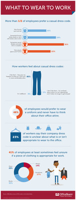 According to a new OfficeTeam survey, 56% of workers said they prefer more relaxed dress codes. But more than four in 10 workers (41%) are at least sometimes unsure if a piece of their clothing is office-appropriate. And nearly half of employees (48%) would rather wear a uniform to work and never have to think about their attire.