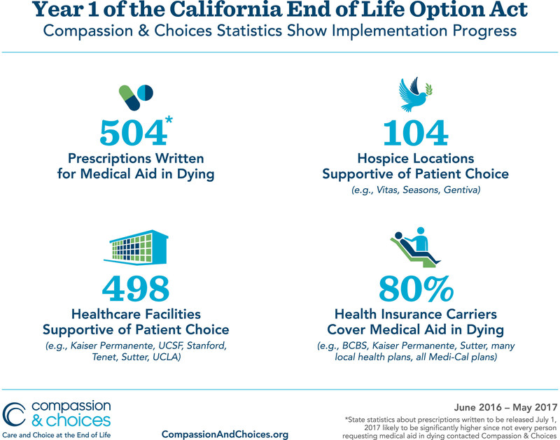 Graphic summary of Compassion & Choices' report on 1st year of implementation of California End of Life Option Act
