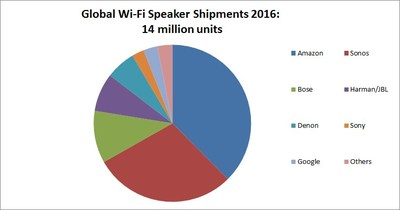 Report: Amazon Steals Sonos' Crown to Become Leading Wi-Fi based Wireless Speaker Brand in 2016
