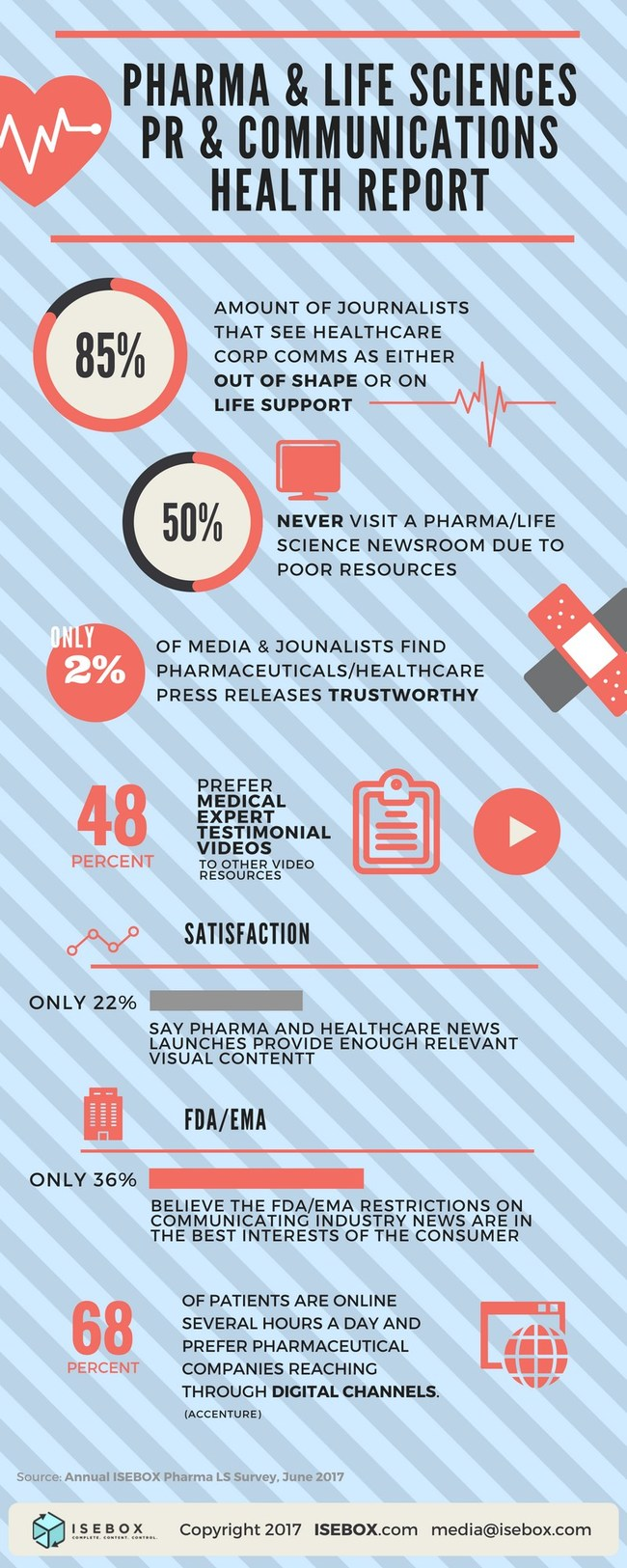 ISEBOX 2017 Annual Survey Pharma and Media / PR Comms
