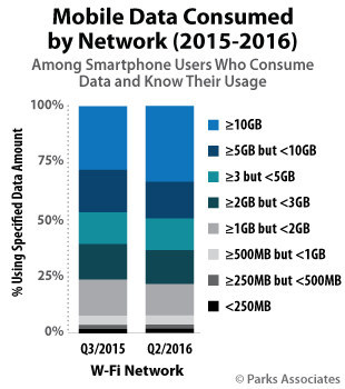 Parks Associates: Mobile Data Consumed by Network