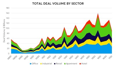 Commercial Real Estate Transaction Activity In Sharp Decline, Ten-X Research Reveals