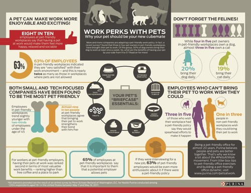 Purina has launched its first annual Pets at Work Report in celebration of National Take Your Dog to Work Day on June 23 to help raise awareness around the benefits of bringing pets to the workplace.