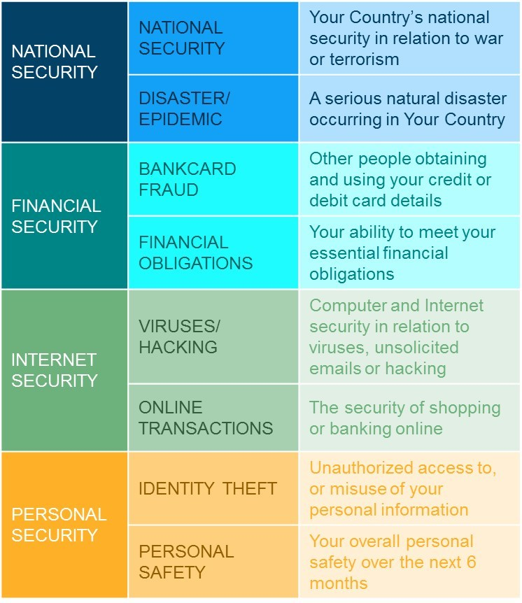 Unisys Security Index Accompanying Graphic