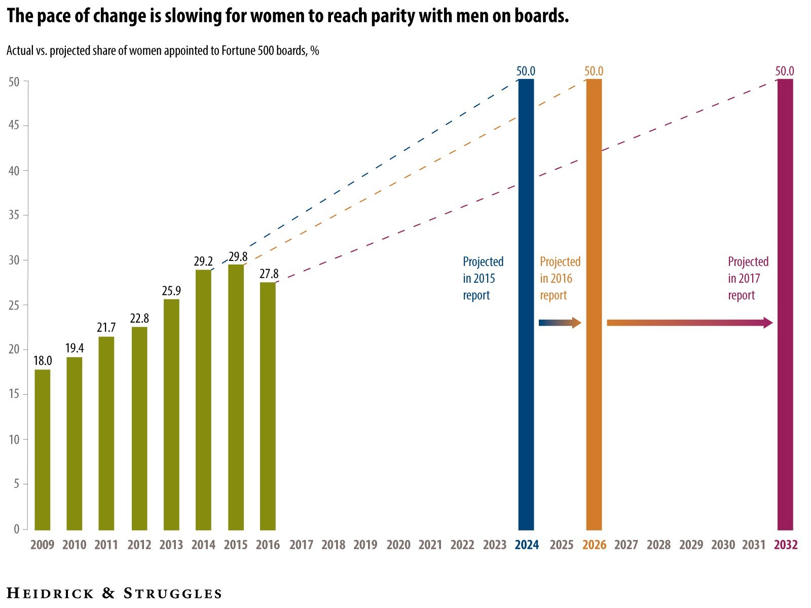 Progress toward gender parity on boards reversed in the past year, ending a seven-year run of gains in the percentage of women among newly appointed directors, according to Heidrick & Struggles' latest Board Monitor.