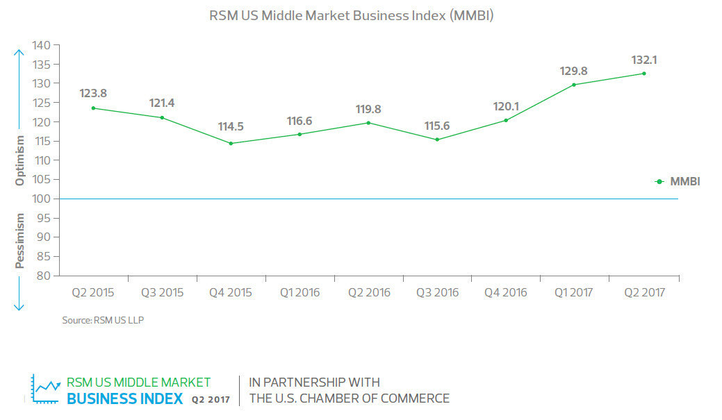 The RSM US Middle Market Business Index (MMBI), presented by RSM US LLP in partnership with the U.S. Chamber of Commerce, reached a record high for the second consecutive quarter, indicating middle market business leaders remain extremely confident about the current and future state of the U.S. economy.