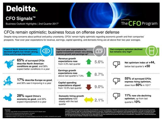 Deloitte CFO Signals: Business Outlook Highlights, 2nd Quarter 2017