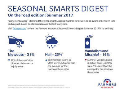 The Farmers Insurance Seasonal Smarts Digest: Summer Edition notes that tire blowouts, hail and vandalism are major insurance claim factors for summer months.