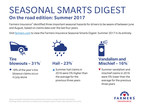 Farmers Insurance® Provides Tips for Safe Summer Adventures