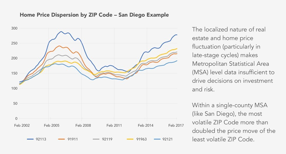 HouseCanary Home Price Dispersion by ZIP code - San Diego California example