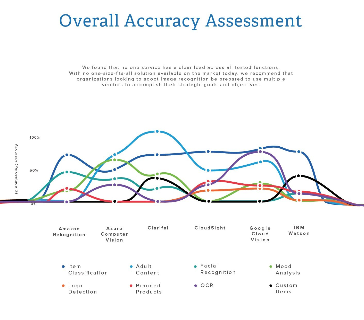 Unbiased Image Recognition Services Vendor Assessment: Overall Accuracy Assessment - CapTech found that no one service has a clear lead across all tested functions. With no one-size-fits-all solution available on the market today, we recommend that organizations looking to adopt image recognition be prepared to use multiple vendors to accomplish their goals. Accuracy refers to how correct the answer is.