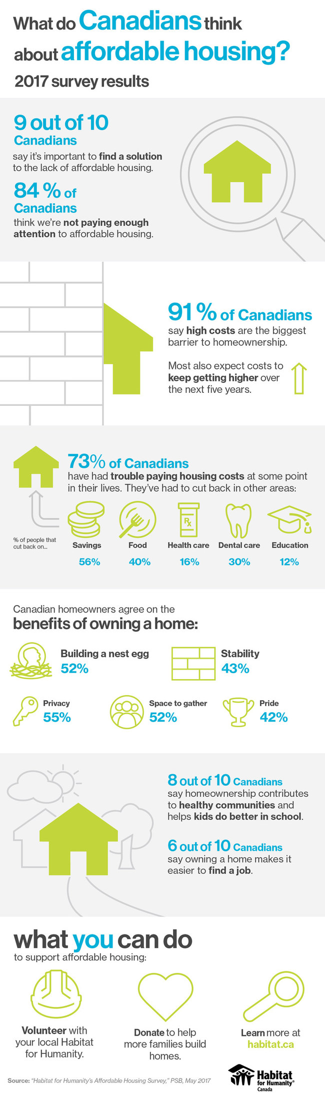 Key results from Habitat for Humanity's Affordable Housing Survey (CNW Group/Habitat for Humanity Canada)