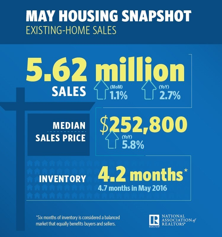 May Existing Home Sales Snapshot