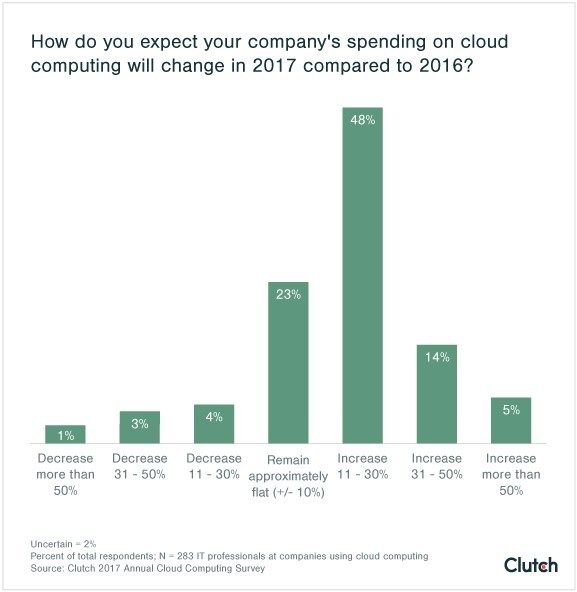 How do you expect your company's spending on cloud computing will change in 2017 compared to 2016?