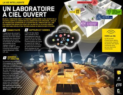Résumé du Laboratoire de la vie intelligente (Groupe CNW/Vidéotron)