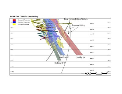 Figure #4 - Shows the now complete deep horizon exploration drive in the hanging wall of the mine at Level 7-4. The program is targeting Levels 11 to 16, up to 350 vertical m below current development and 250 m below the current Inferred Resources and will test the down-plunge extension and continuity of ore bodies BFII, BF, and BA. (CNW Group/Jaguar Mining Inc.)