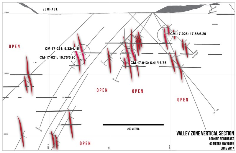Valley Zone Vertical Section (CNW Group/Barkerville Gold Mines Ltd.)