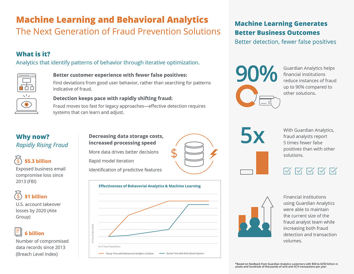 Machine Learning and Behavioral Analytics - The Next Generation of Fraud Prevention Solutions