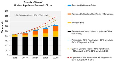 Orocobre View of Lithium Supply and Demand LCE tpa (CNW Group/Advantage Lithium Corp)