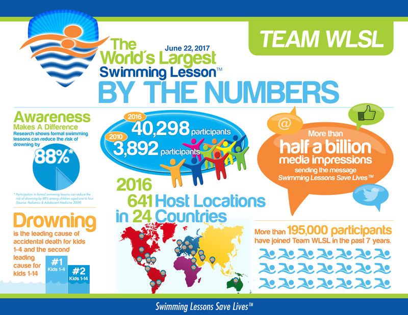 The 8th Annual World's Largest Swimming Lesson takes place, Thursday, June 22nd at more than 600 aquatics facilities in 25 countries around the globe. Tens of thousands of kids from Boca to Brazil to Bahrain, participate to learn vital, life-saving swimming skills and the importance of focused adult supervision for all water related activities  Learn more at WLSL.org #WLSL #Learn2SwimChat #SwimLessonsSaveLives #WednesdayWisdom #1stdayofSummer