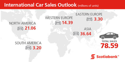 International Car Sales Outlook: Scotiabank (CNW Group/Scotiabank)