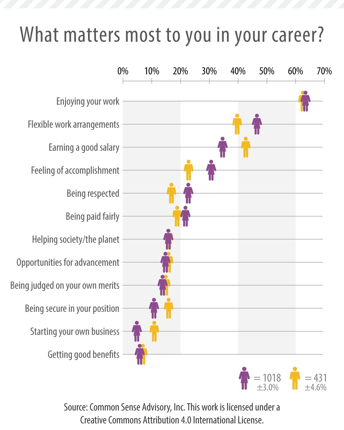 What matters most to you in your career?