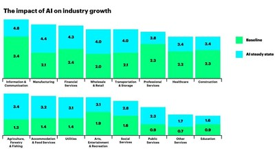 Annual growth rates by 2035 of gross value added (a close approximation of GDP), comparing baseline growth to an artificial intelligence scenario where AI has been absorbed into a sector's economic processes (CNW Group/Accenture)