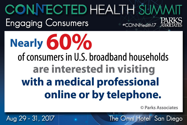 Parks Associates: Nearly 60% of consumers in U.S. are interested in visiting with a medical professional online or by telephone