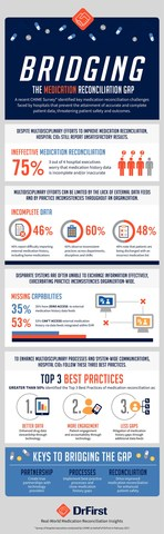 Infographic displaying CHIME survey results on medication reconciliation challenges