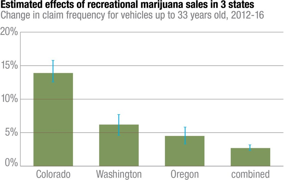 Highway Loss Data Institute: estimated effects of recreational marijuana sales in 3 states