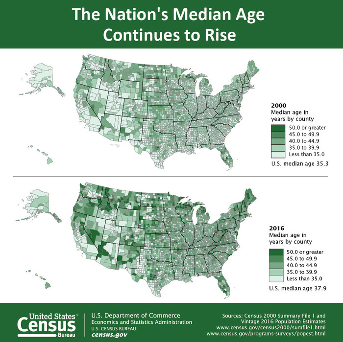 The Nation's Older Population Is Still Growing, Census Bureau Reports