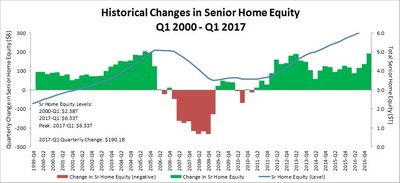 The National Reverse Mortgage Lenders Association reports today that homeowners age 62 and older saw their home equity increase by a combined 3.1 percent to $6.3 trillion in the first quarter of 2017 from $6.13 trillion in Q4 2016. (Graph Prepared by RiskSpan, Inc. Data Sources: American Community Survey, Census, FHFA, Federal Reserve)