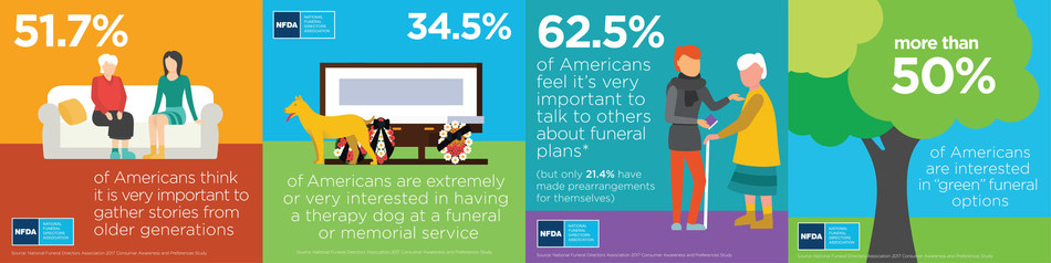 Key findings from the National Funeral Directors Association's 2017 Consumer Awareness and Preferences Study.