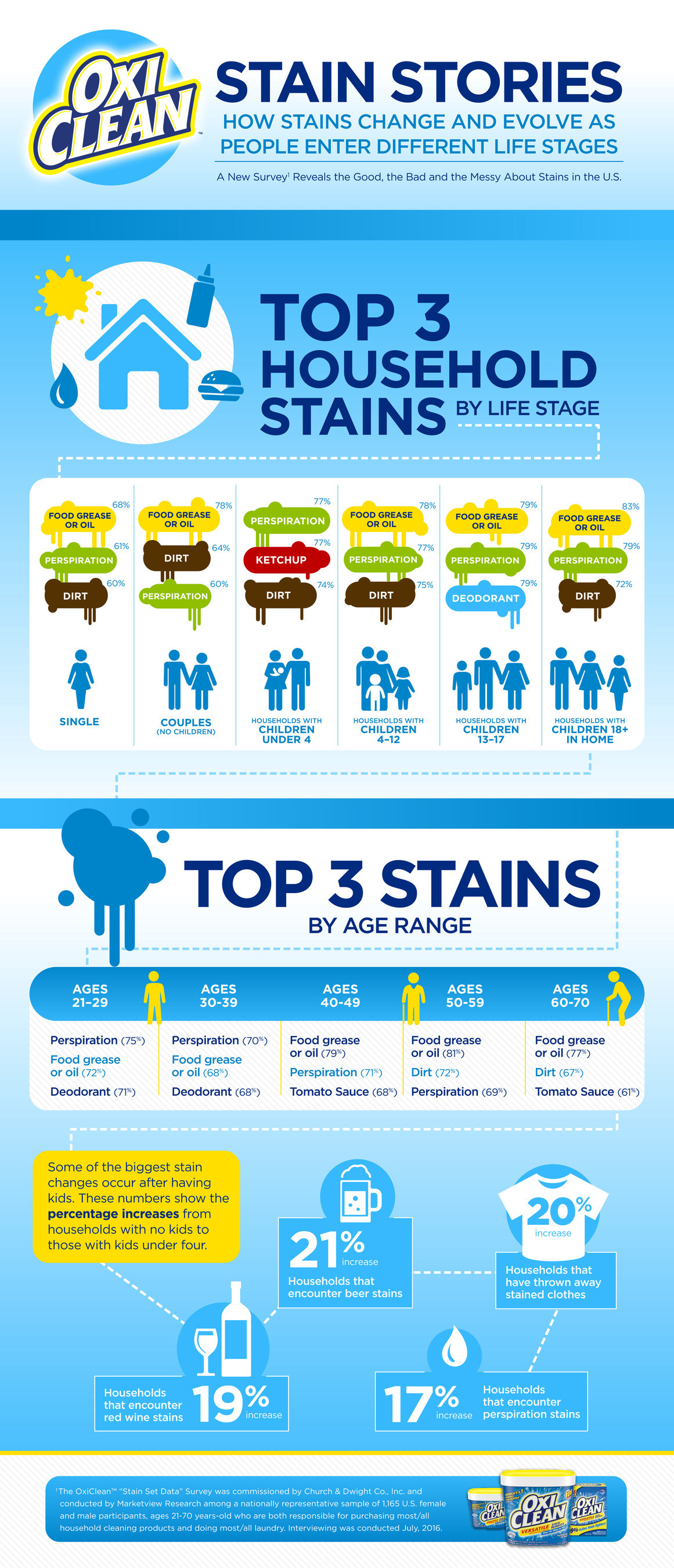 OxiClean™ Uncovers How Stains Change and Evolve as People Enter Different Life Stages