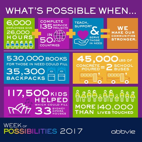 AbbVie Week of Possibilities 2017 Infographic
