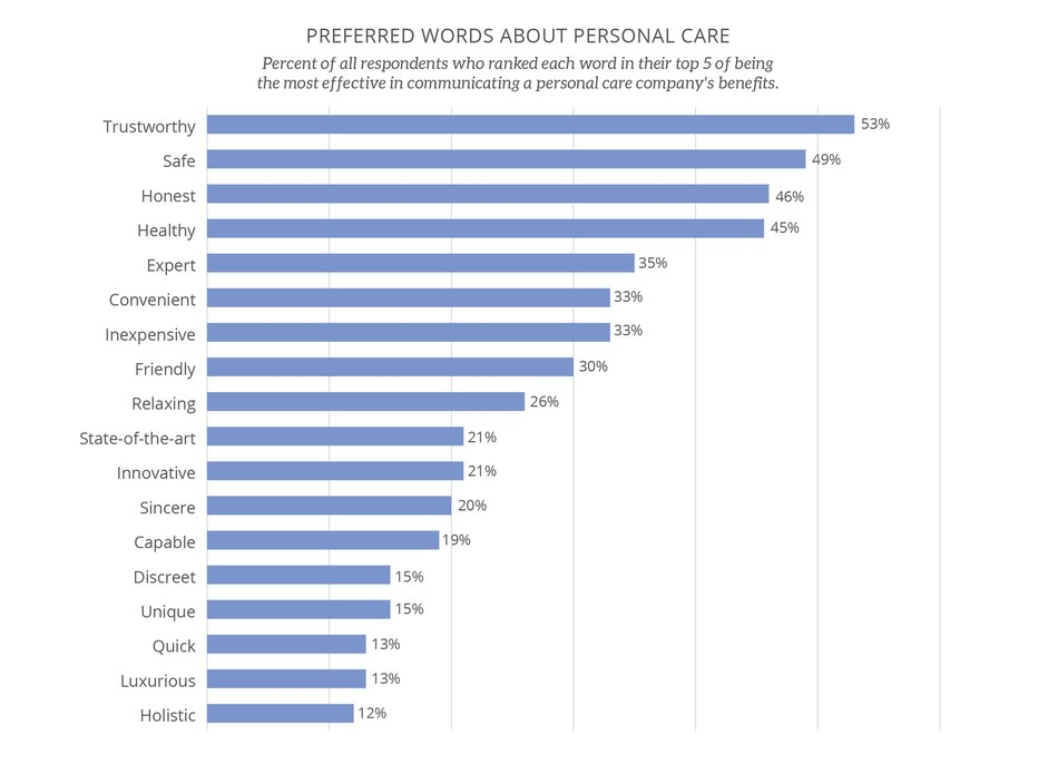 Preferred words about personal care