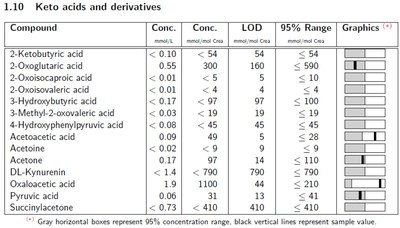 Extract of the report automatically generated by B.I.QUANT-UR. Quantification values are given absolute and relative to Creatinine, LODs are listed as well as a 95% concentration range derived from the validation spectra set.