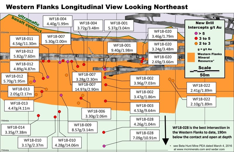 Figure 3: Western Flanks Longitudinal view looking to the northeast with significant new drill results highlighted. Estimated true widths shown. (CNW Group/RNC Minerals)