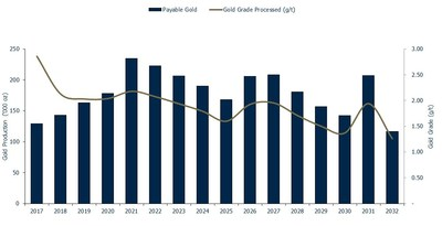 Figure 4 – Gold Production and Grade Profile (CNW Group/OceanaGold Corporation)
